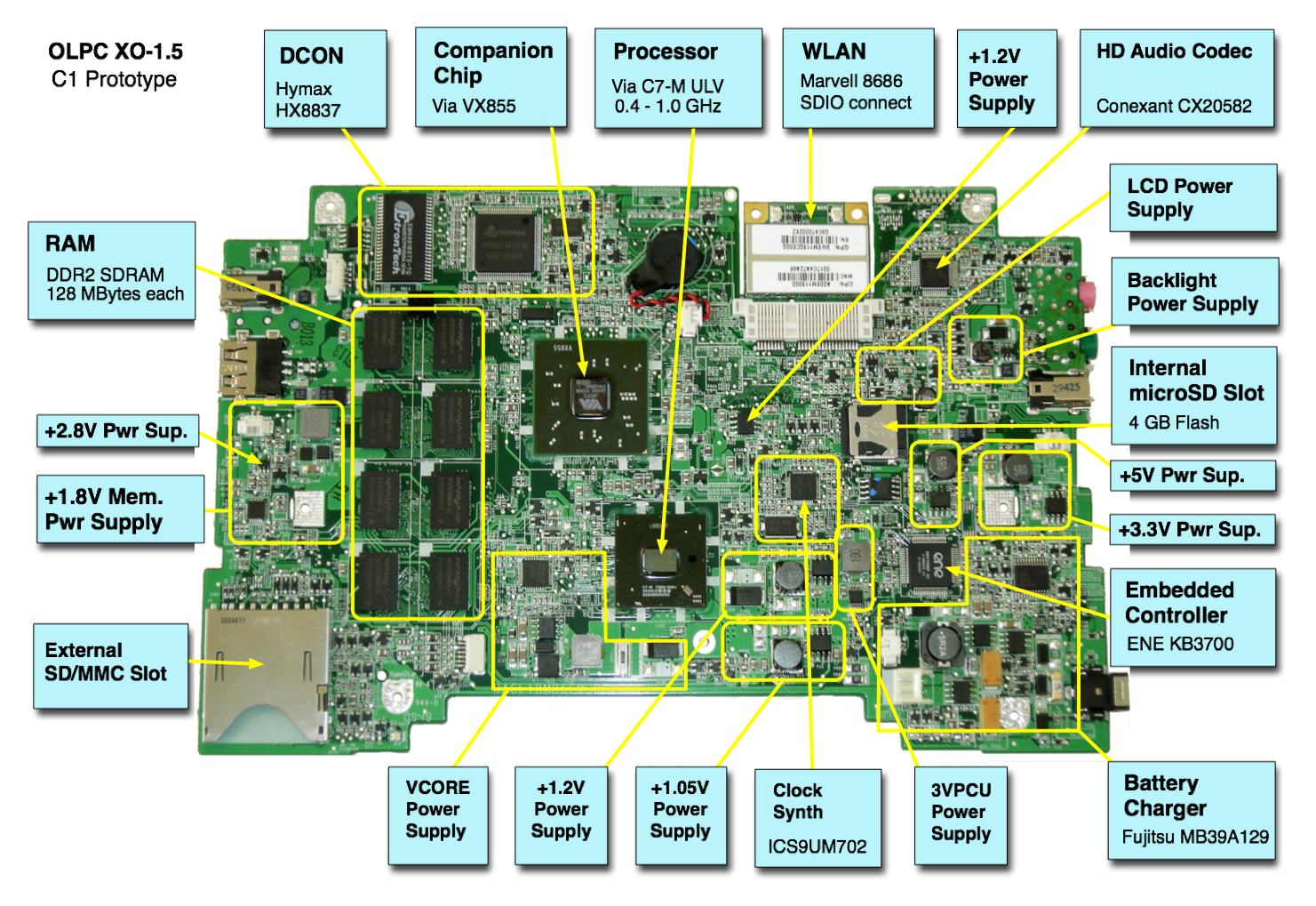 XO_1.5_C1_Annotated_Motherboard how to fix computer hardware and software problems laptop motherboard diagram at fashall.co
