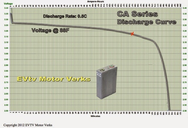 Volts On Streets - Elektroauto Umrüstung