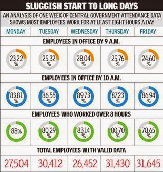 central+govt+employee+attendance