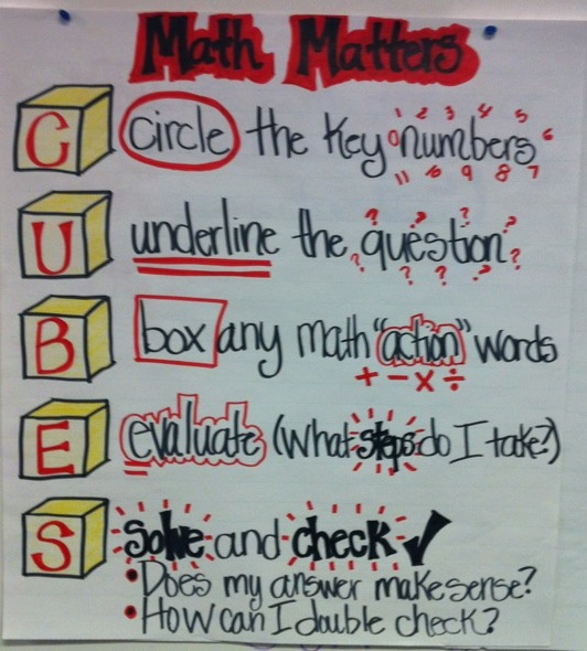 How to improve problem solving skills 12 steps with pictures problem solving chart math ccuart Choice Image