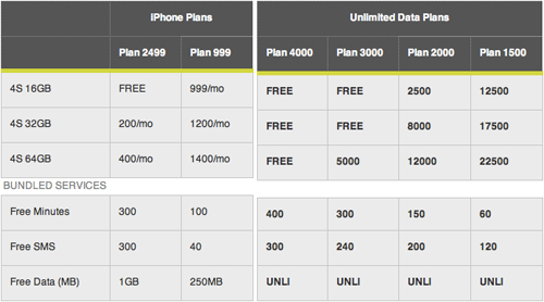 IPhone 4S Philippine Price Features