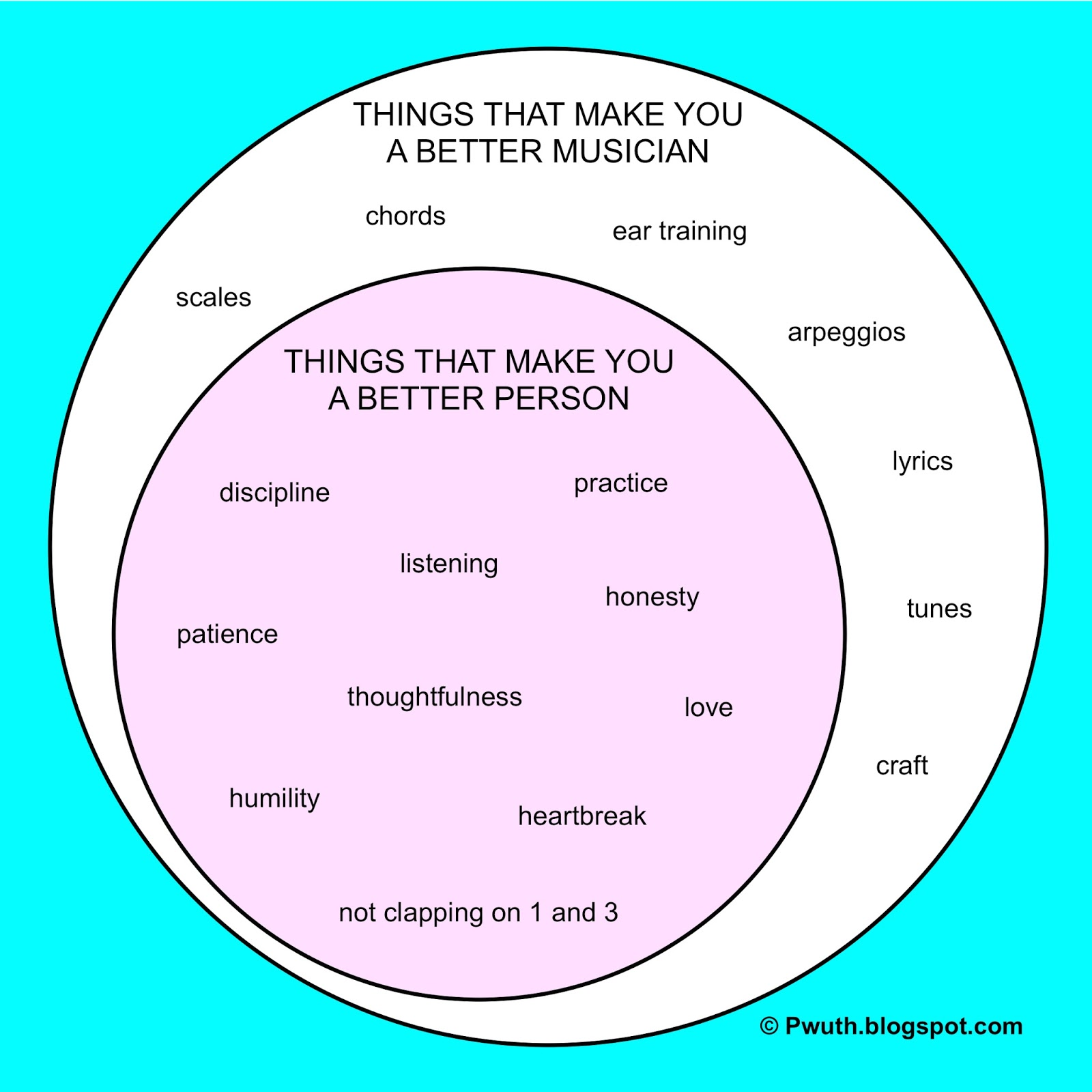 Better person better musician responses to the venn diagram pooptronica Images