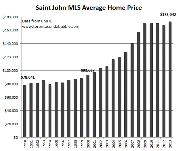 saint john average home price graph
