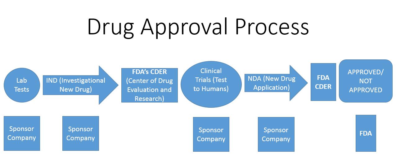 Filipino Investor Fdas Drug Approval Process Flow Chart