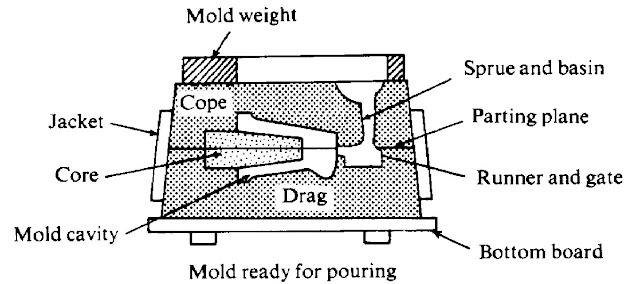 production process  casting process part 1