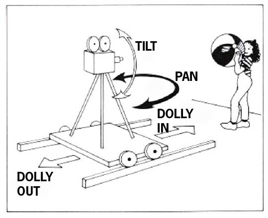 Tilt Zoom Camera Dolly Zoom Camera is Fixed