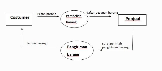Sistem informasi pembelian barang diagram konteks ccuart Images