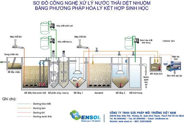 sơ đồ công nghệ xử lý nước thải dệt nhuộm