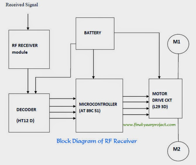 wireless system transmitter block diagram  wireless  free