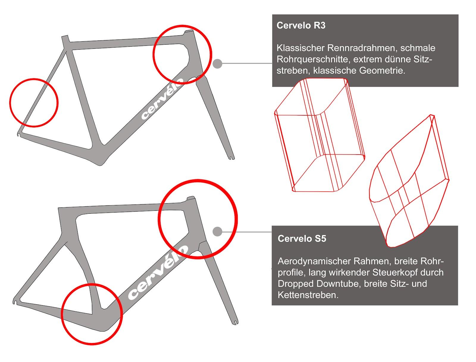 Lousy Legs - der Rennrad-Blog | Faszination Radsport: Rennrad-Test ...