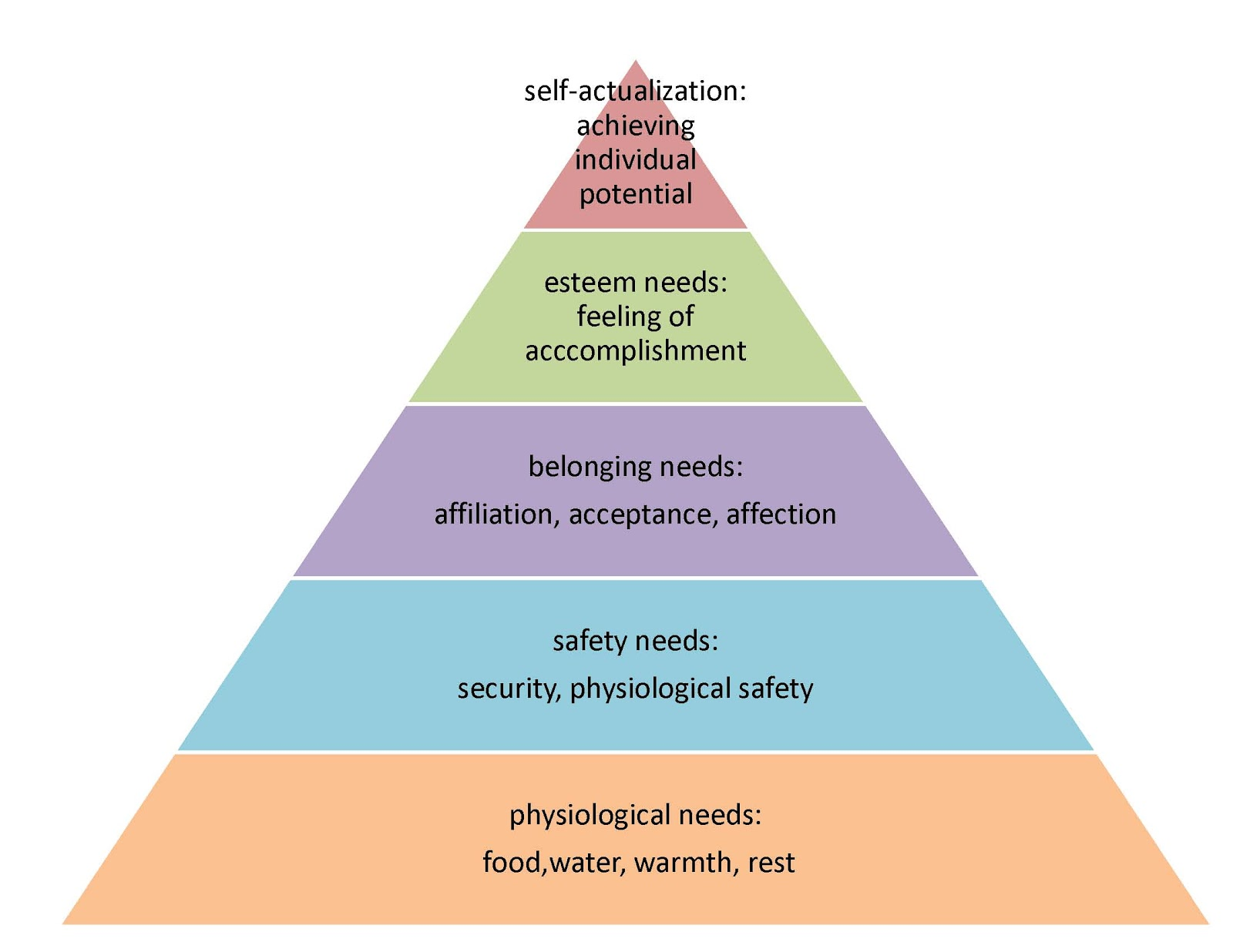 maslow hierrachy In his influential paper of 1943, a theory of human motivation, the american psychologist abraham maslow proposed that healthy human beings have a certain number of needs, and that these needs are arranged in a hierarchy, with some needs (such as physiological and safety needs) being more primitive or basic than.