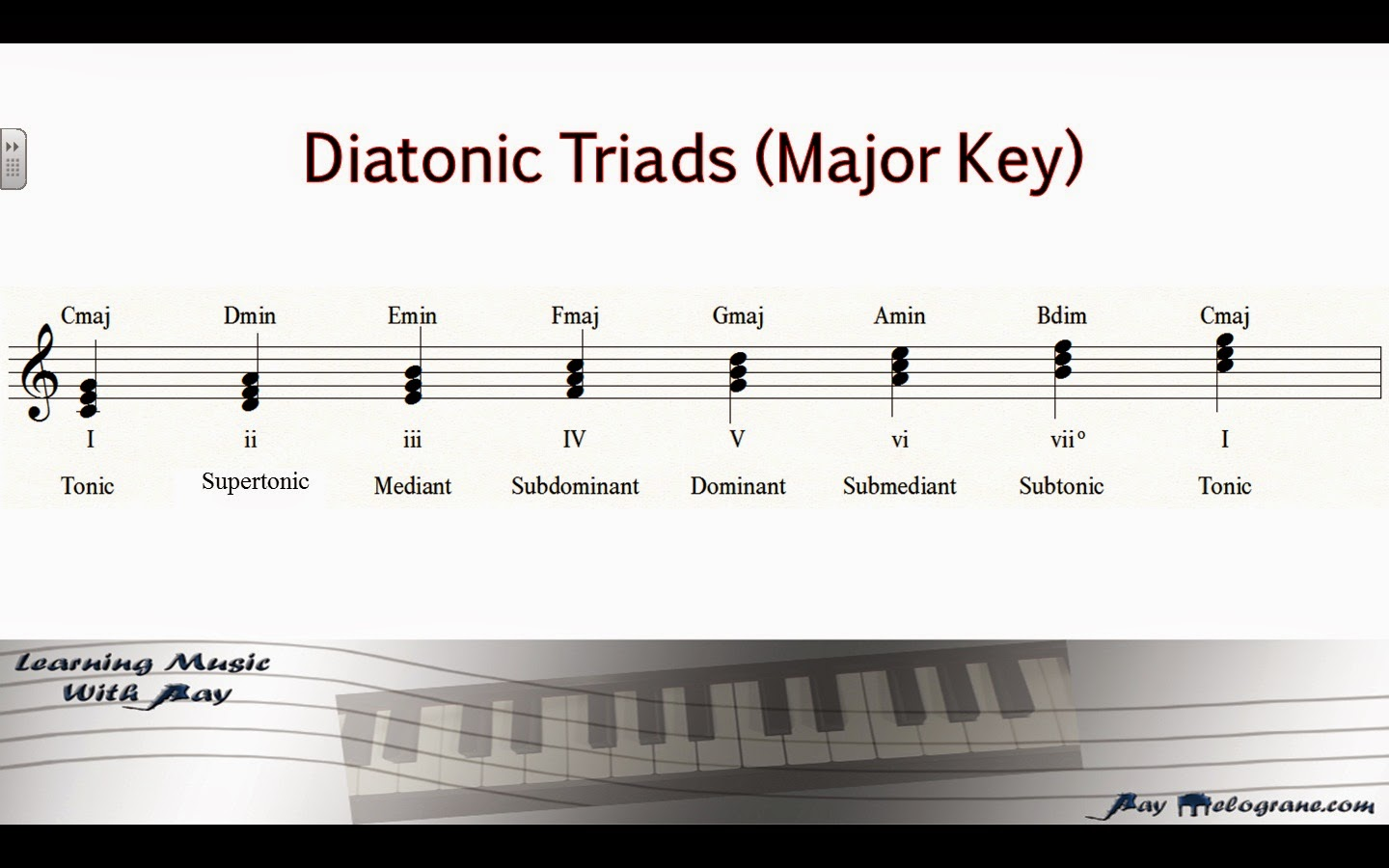 Learning music with ray blog gospel piano part 1 diatonic triads in gospel music these chords are viewed through a slightly different perspective a number system is used identifying each chord with its corresponding hexwebz Choice Image