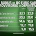 Bonus di 80 euro il sondaggio su cosa ne pensano gli italiani