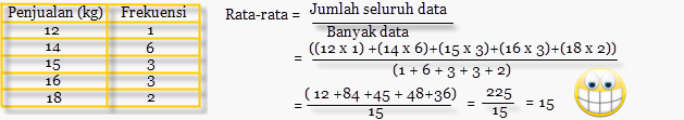 Soal Statistika Rata-Rata Gabungan