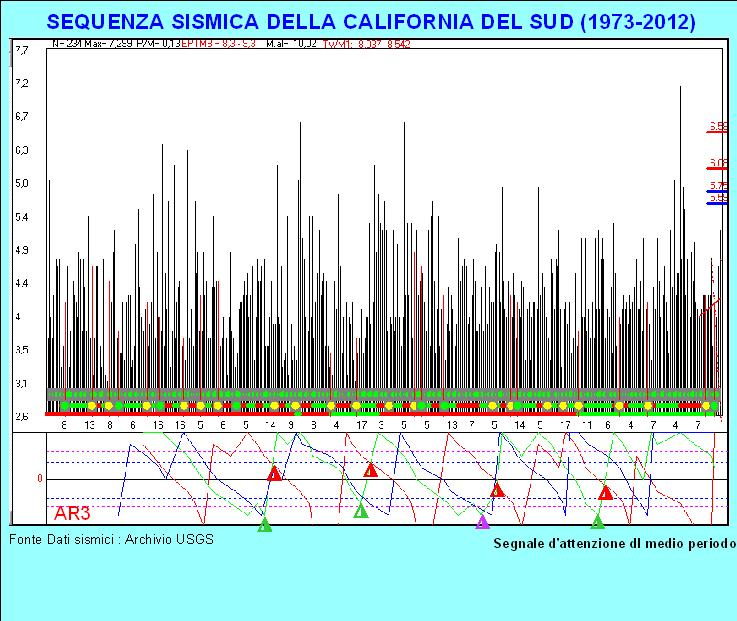 Earthquake prediction previsione dei terremoti sequenze for Cabine del sud della california