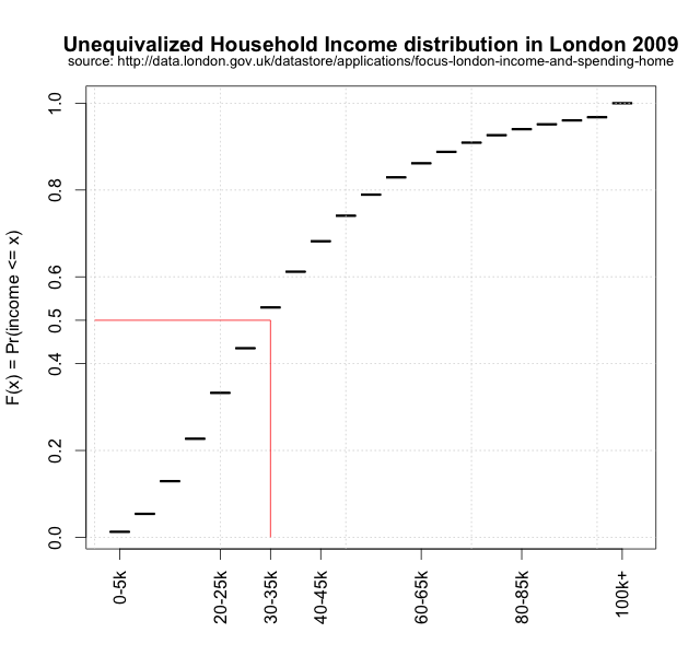 Income Distribution in London