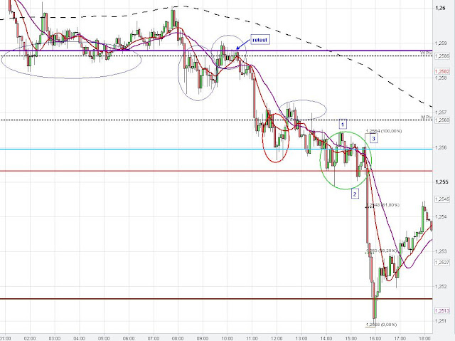 eur dollar chart analysis