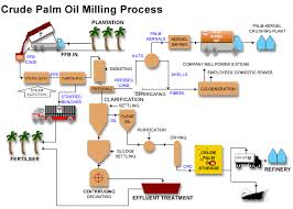 Oil business plan