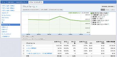 新しい管理画面 レポート タブレット収益表示例