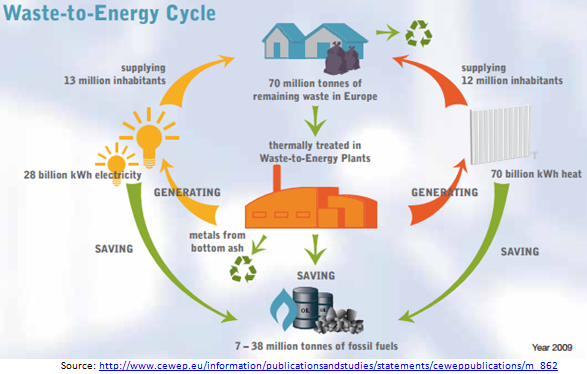 energy cycles