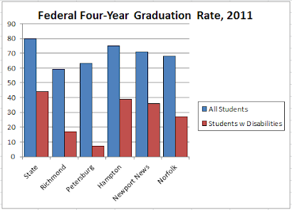 2011 Graduation Rate