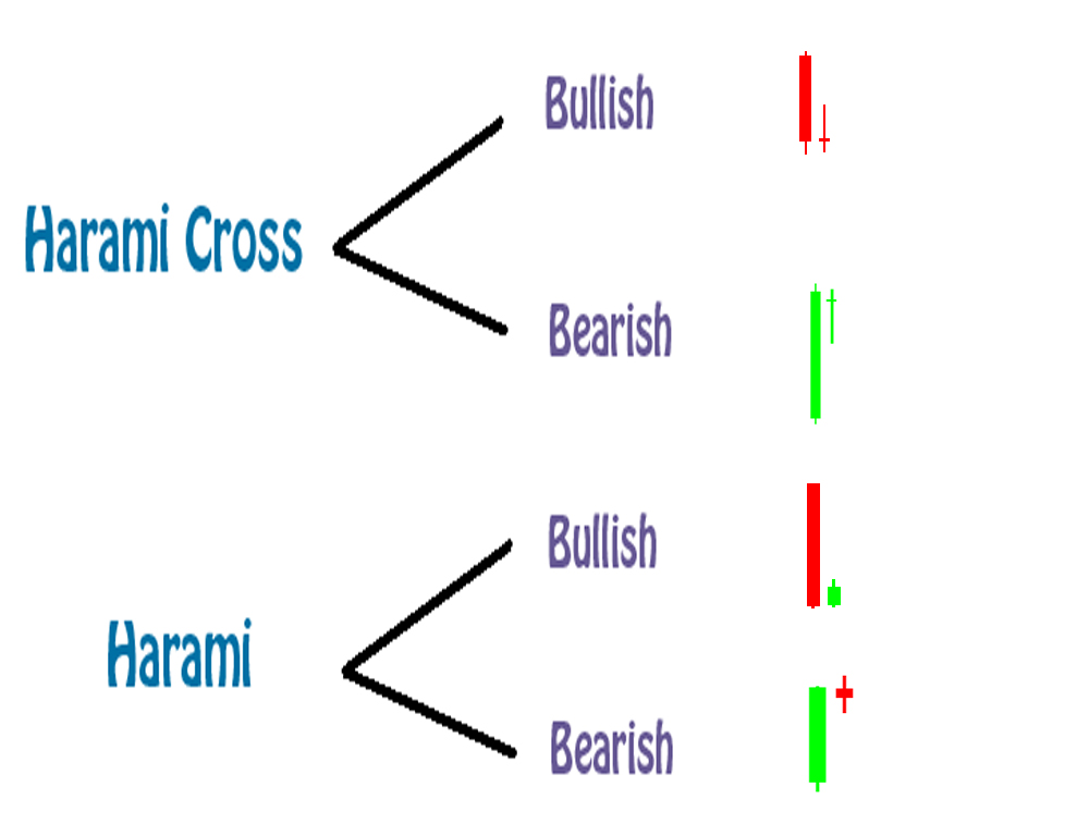 Bearish harami pattern forex
