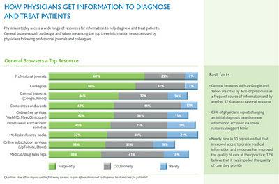 étude ipsos wolters kluwer health 2011 comment les médecins obtiennent ils les informations pour diagnostiquer et traiter les maladies de leurs patients