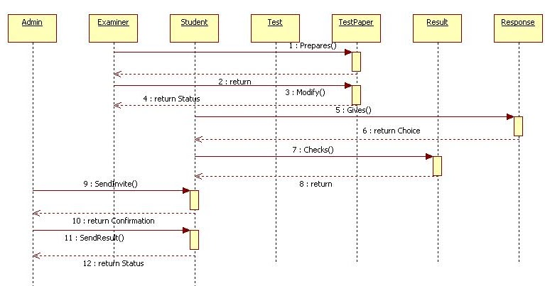 Unified Modeling Language Online Examination Sequence