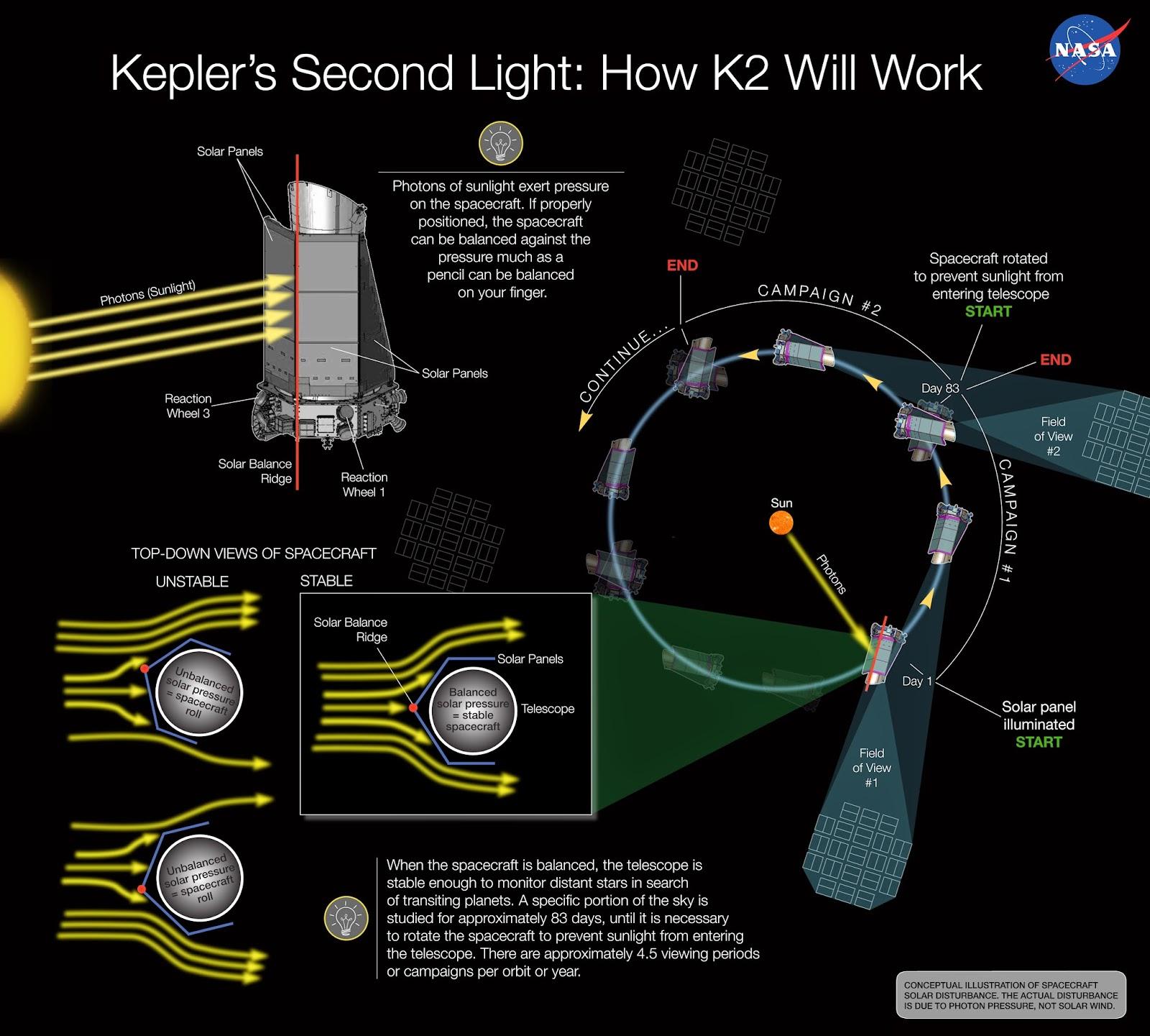Segunda luz para el telescopio Kepler