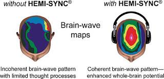 Συγχρονισμός (εγκεφαλικών) Ημισφαιρίων,εγκέφαλος, Συγχρονισμός ημισφαιρίων, συνείδηση