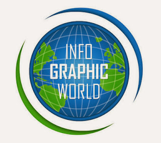 High Pr Infographics Submission Sites List 2014