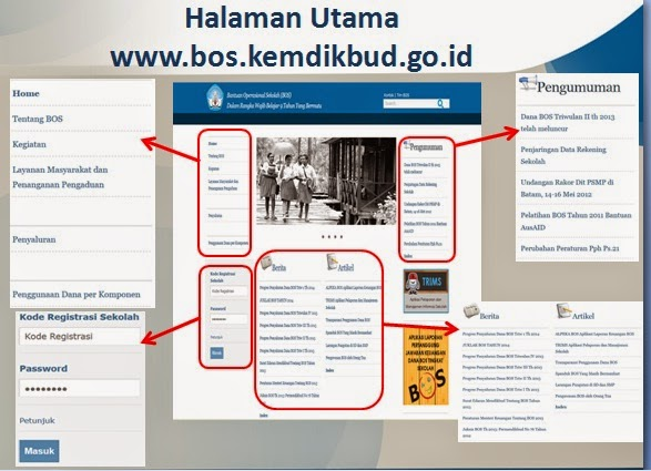 Alur Pengisian Pelaporan Penggunaan Dana Bos Online Blog