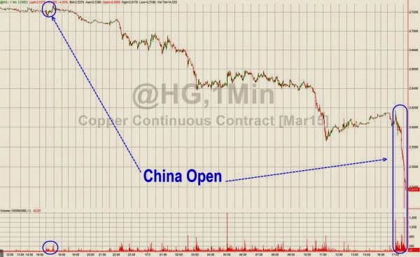 Copper Carnage Continues - Bloodbath At China Open