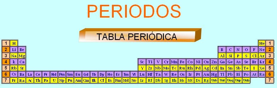 Historia de la quimica tabla periodica periodo los elementos estn ordenados en filas es decir horizontalmente en la tabla este lugar que ocupa cada elemento tiene de su nivel urtaz Images