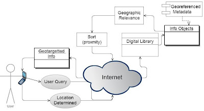 Diagram: System perspective of location-based services (a digital library can be any database of digital content)
