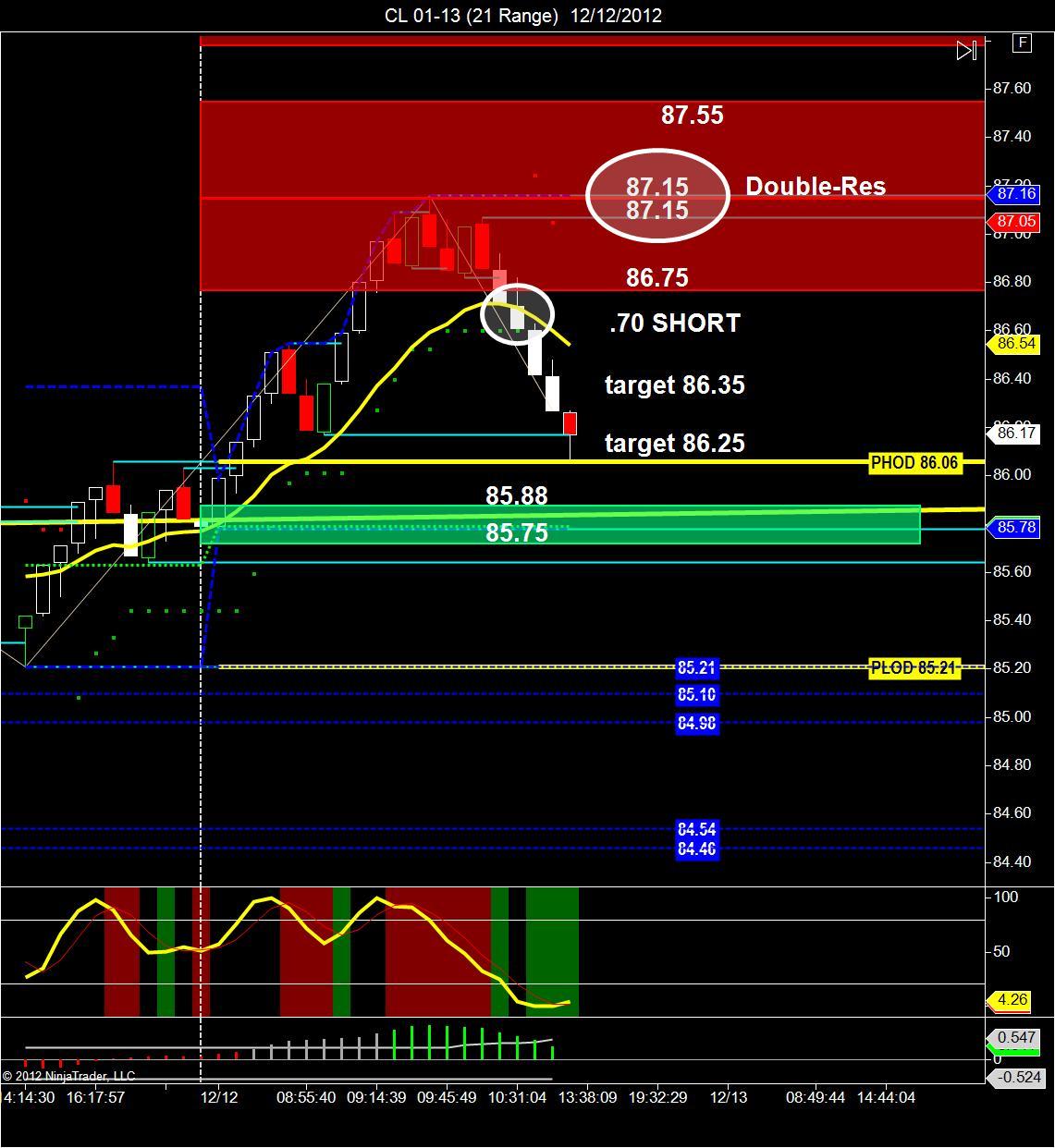W trading up strategies