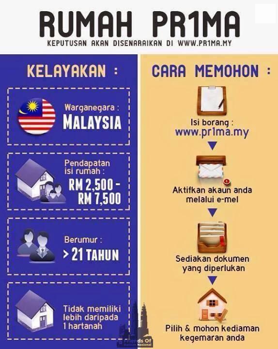 CARA MEMOHON RUMAH PR1MA PERUMAHAN RAKYAT 1 MALAYSIA | AKU ...