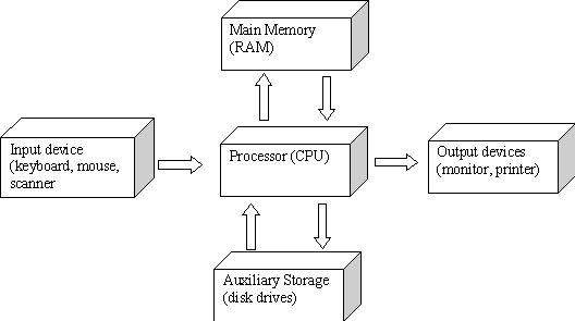 components of design in hci Human-computer interaction: the study of people and computing technology and the way they influence each other  components reused cutting costs – multiple interfaces – accessing same functionality  detailed design -hci techniques: heuristic evaluation, cognitive walkthrough, goms, pictive,.