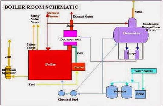boiler basic: Boiler basic knowledge-part-1