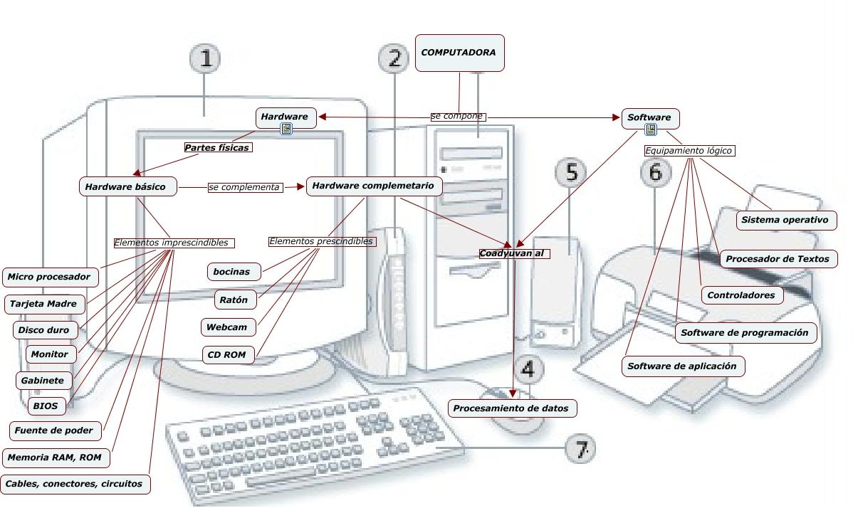 Computadora con sus partes - Imagui