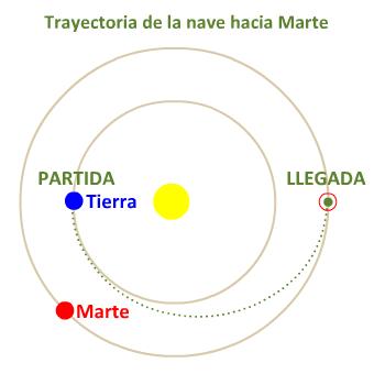 Trayectoria de la nave hacia Marte