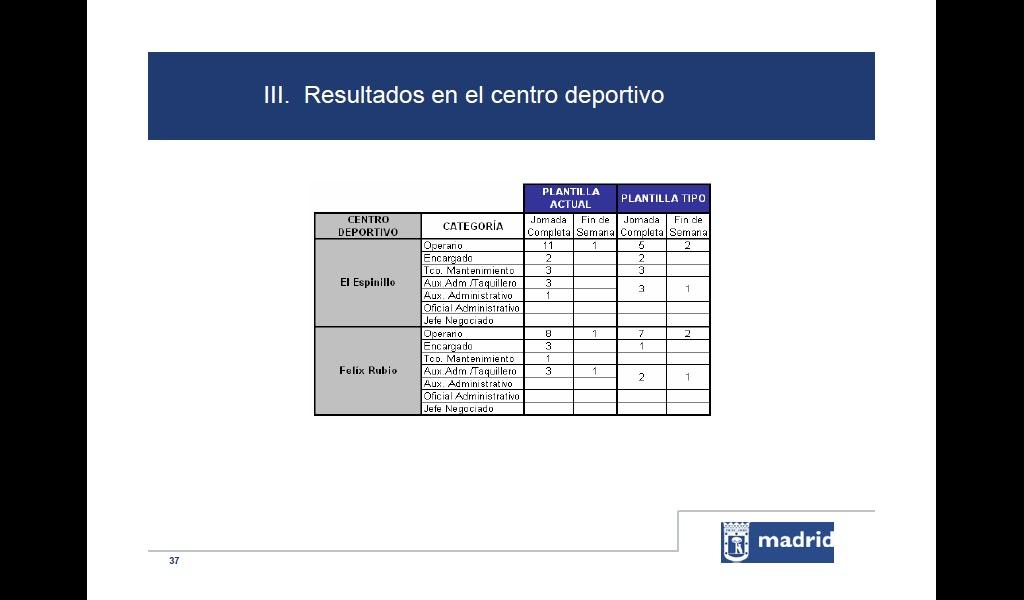 No somos personal IMD, somos trabajadores del Ayuntamiento de Madrid ...
