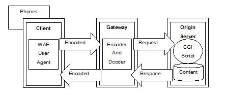 Gambar 2.3  Model Program WAP