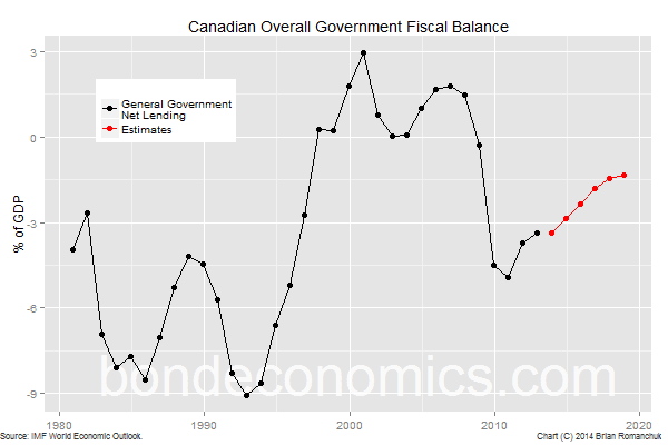Chart: Canada General Government Fiscal Balance (IMF)