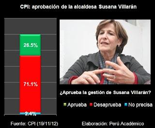 encuesta cpi aprobacion susana Villaran