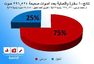 نتائج الأنتخابات المصرية بعد فرز 95% من الأصوات