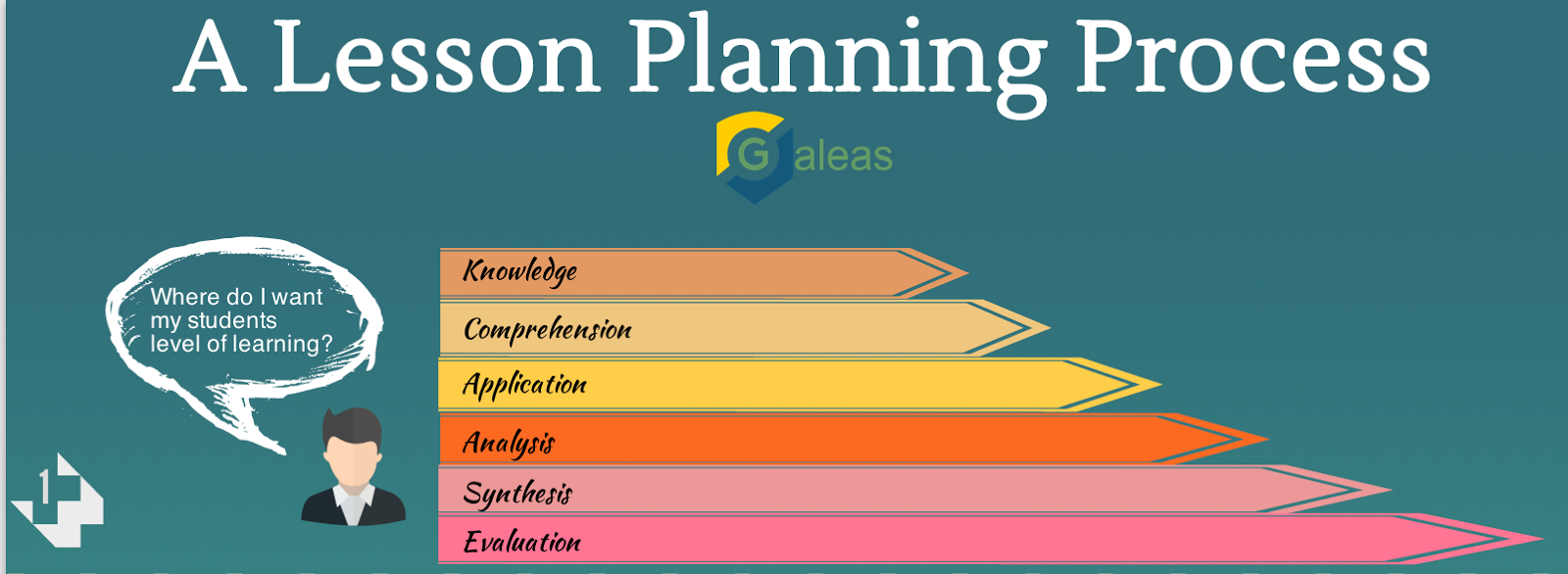 A Wonderful Visual On The Lesson Planning Process ~ Educational ...