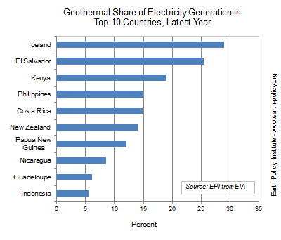 Geothermal Energy Approaches 12,000 Megawatts Worldwide | REVE