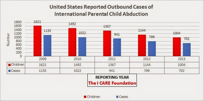the shocking statistics of child abduction cases and the need to alternative solutions Smithsburg, maryland domestic violence lawyers native rights and interstate child abduction cases i represent those who need an attorney but think they can.