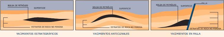 Resultado de imagen de yacimiento estratigrafico